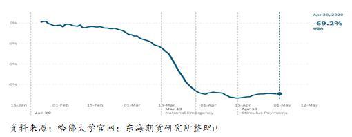 浅谈超额减产与加速复工对油市的实际影响