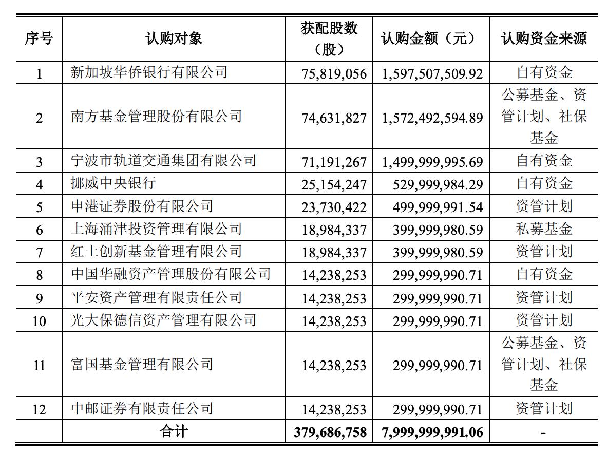 历时三年宁波银行募集资金近80亿元 定增价格每股21.07元