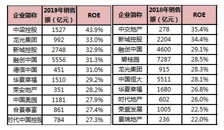 两张图分别为2019年和2018年前十名房企的ROE表现情况