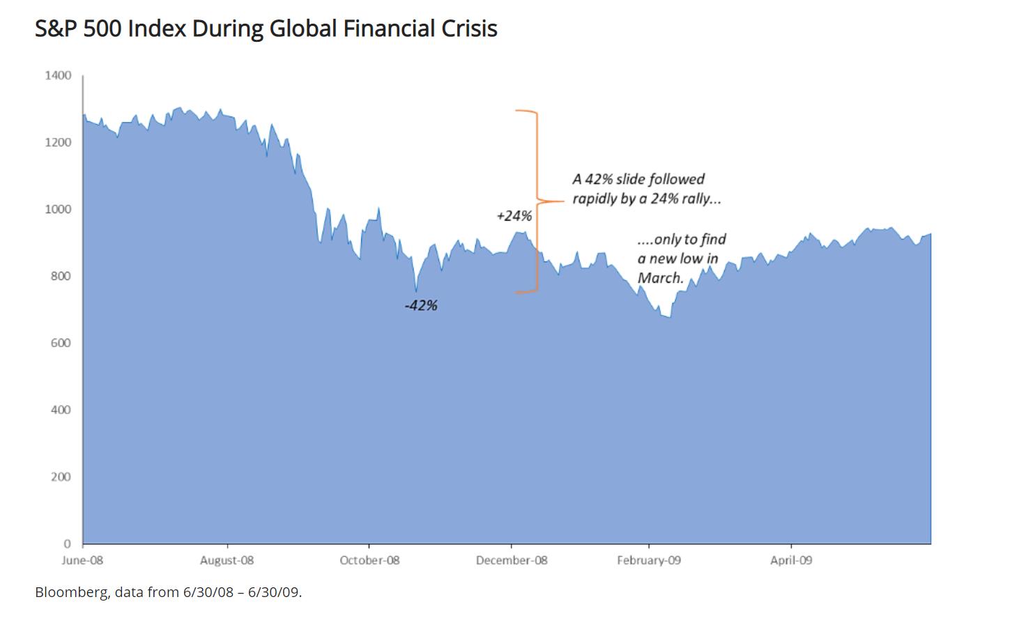 美资管巨头:美股反弹忽略了长期不利因素 两大先行指标发出谨慎信号