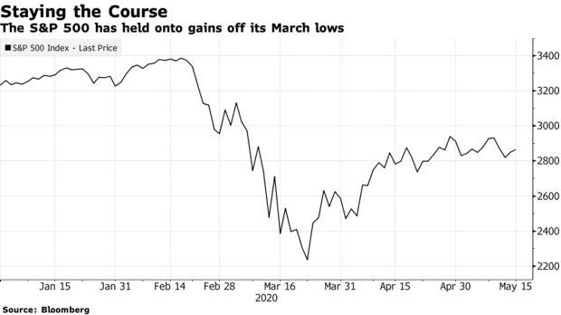 美股将会再次暴跌?投行Evercore认为市场忽略了一些乐观因素