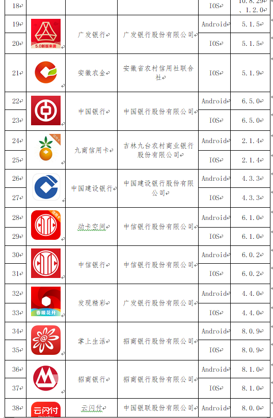 中国互联网金融协会公示首批拟备案移动金融客户端应用软件名单 33家机构73款APP入选