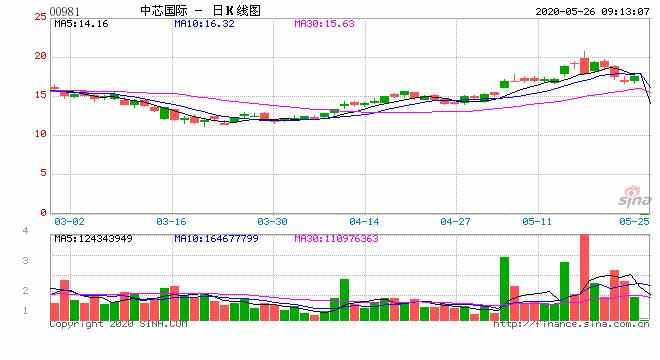 中芯国际:授出购股权予8位董事 合共235.97万份