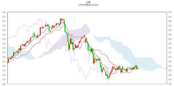 日本商品市场日评:东京黄金小幅振荡 橡胶市场横盘整理