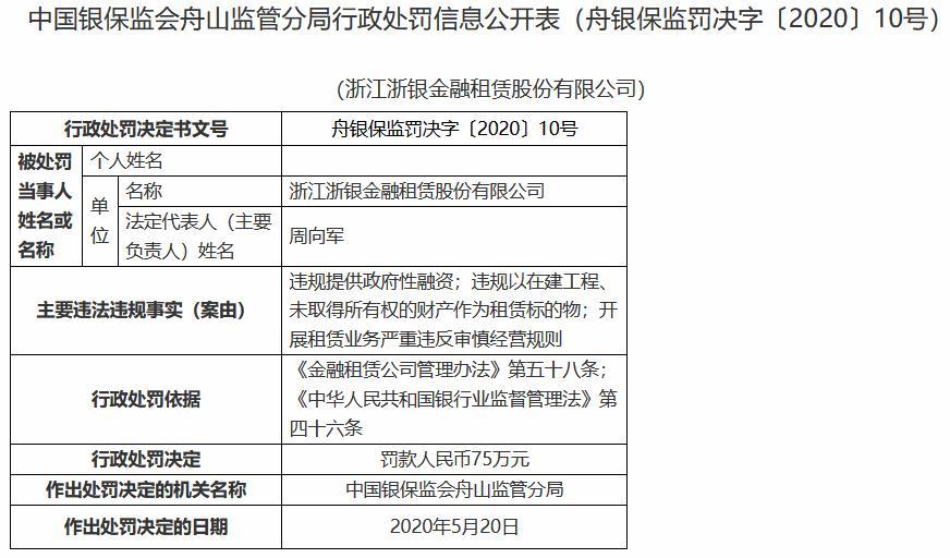 3项违规行为 浙银租赁受罚75万元