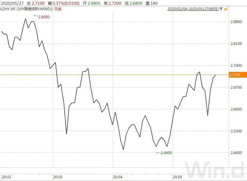 逆回购投放力度加大资金紧势趋缓,现券期货回暖|债市综述(5.29)