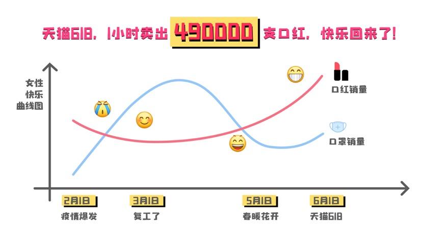 天猫618开售,前1小时卖出49万支口红-科技频道-和讯网
