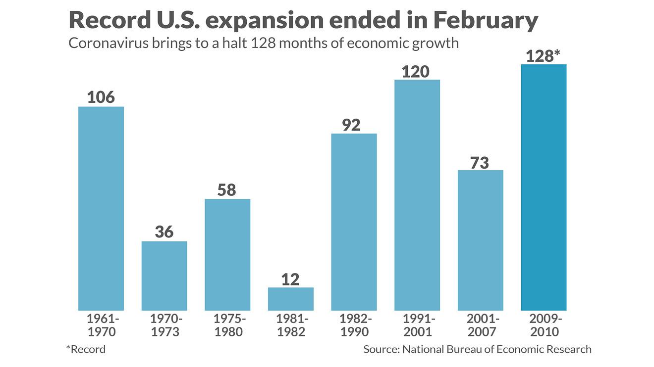 美国官宣:史上最长经济扩张已于2月划上句号 但衰退或会很快终结
