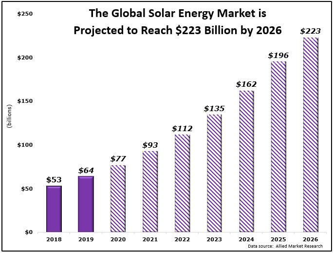 不惧疫情流行 美国今年新增太阳能装机量将增长33%