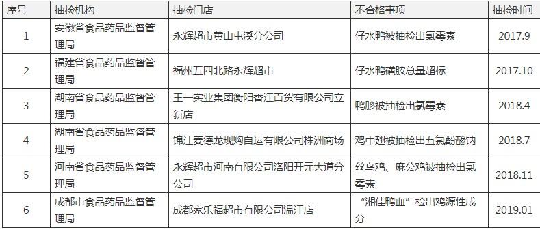 湘佳股份生产鸡肉被检出除草剂,公司刚上市2月,2018年鸡翅曾检出相同禁药