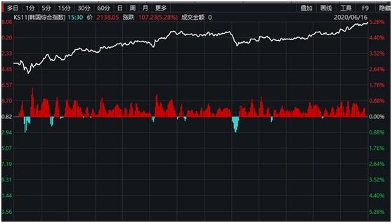 """亚太股市又嗨了!日韩股市暴涨5%, A股""""创蓝筹""""指数创近4年新高,北上资金买入凶猛"""