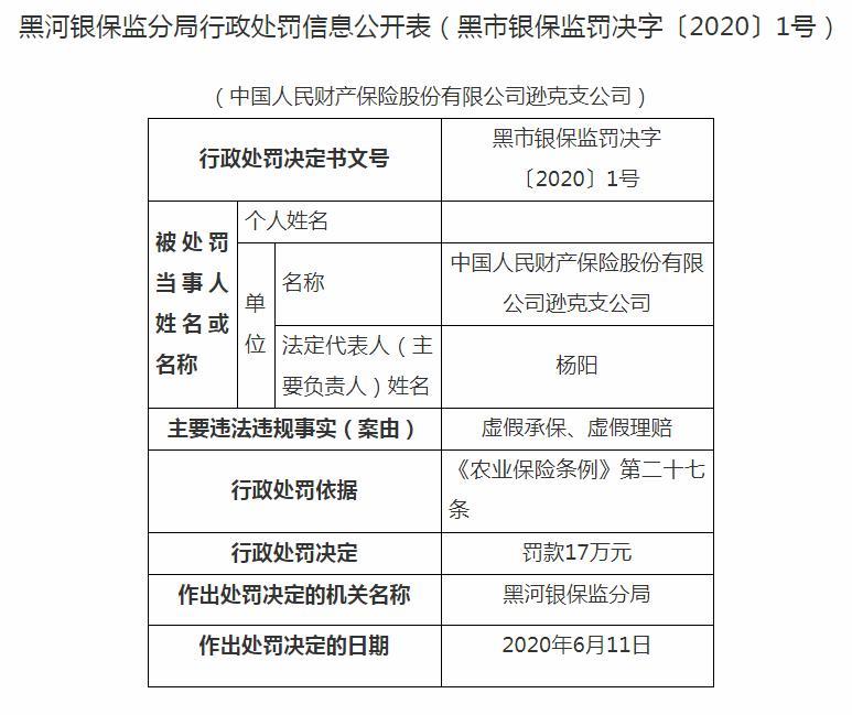 人保财险被罚21万:虚假承保、虚假理赔