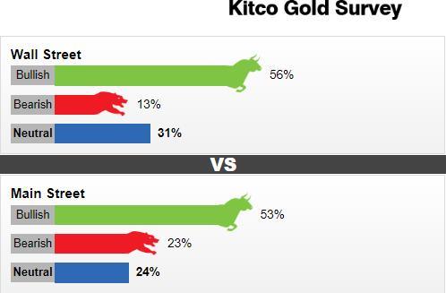 久盼的突破终于要来了?Kitco黄金调查:华尔街与主体街一致看涨 下周料将试探这一关键区域