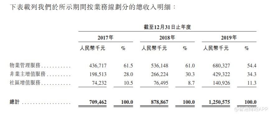 新股消息 | 荣万家申请港交所上市,超99%物业管理服务收入来自母公司荣盛发展集团