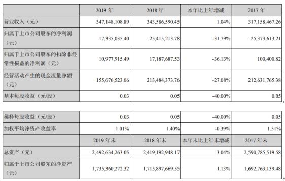 丹邦科技2019年净利1733.5万下滑31.79% 总资产增长3.04%