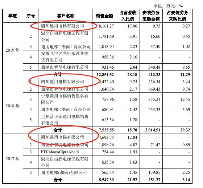 通用电梯IPO:既是股东又当客户,应收账款占比过大且回款情况不理想