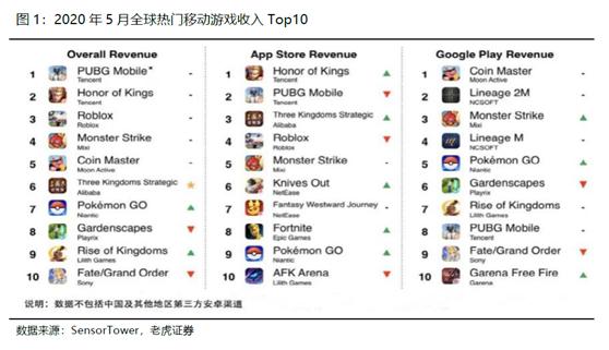 老虎证券:腾讯开启强游戏发布周期,多元化IP矩阵提振盈利前景