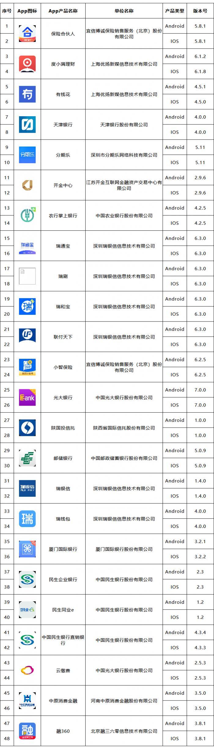 48款金融APP拟备案名单公布:农行、邮储、民生、光大等9家银行入选