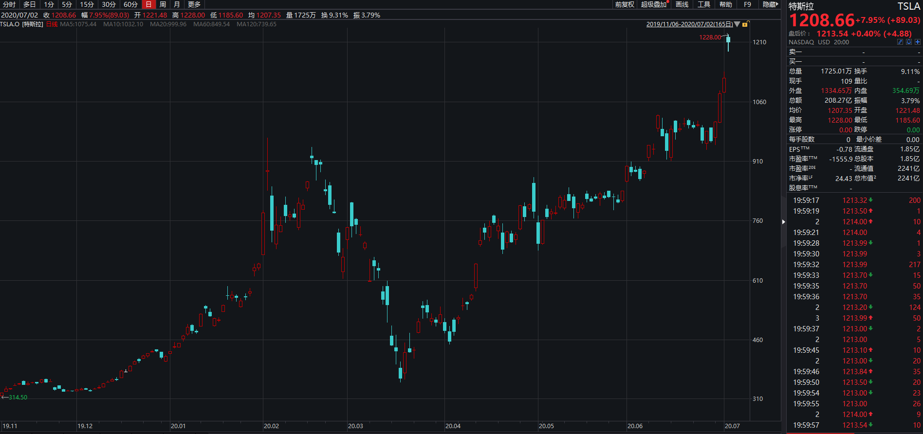 新高!机构上调特斯拉目标股价至2000美元