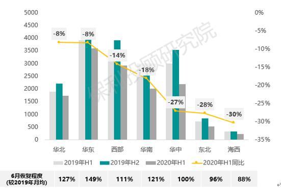 保利投顾研究院:2020年6月及半年房地产市场看点