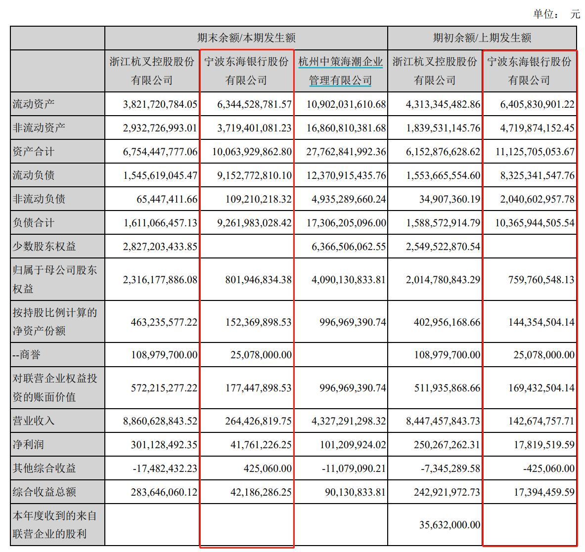 监管点名38家违规股东后,宁波东海银行回应:积极引入战略投资者