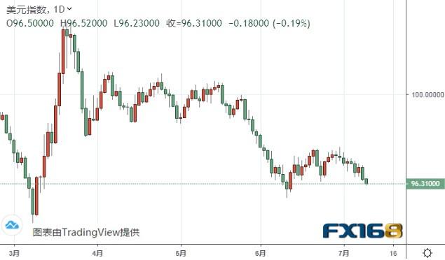 小心!美元恐还有大跌空间 欧元、美元指数、英镑、日元及澳元最新技术前景分析