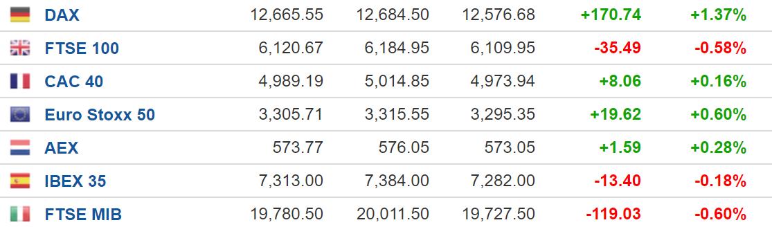 美股盘前:三大股指期货小幅震荡 密切关注就业数据