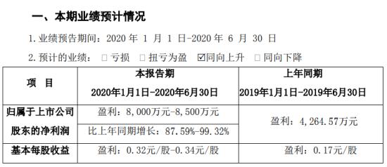 传艺科技2020年上半年预计净利8000万元-8500万元销售收入规模较上年同期有所增长
