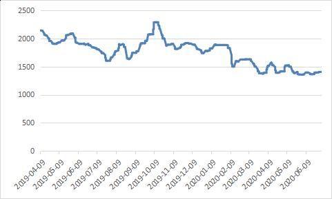 供应端变数股市休市增加 甲醇或宽幅震荡