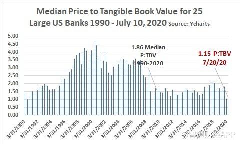 二季度财报或许没那么悲观!美国银行业7月估值处30年来最低