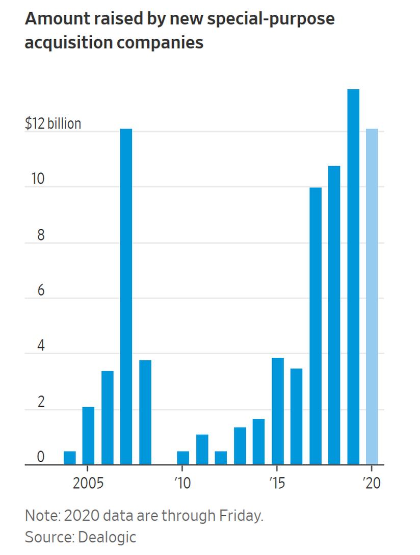 美国投资者疯了吗?空手套白狼式IPO也要融资40亿美元