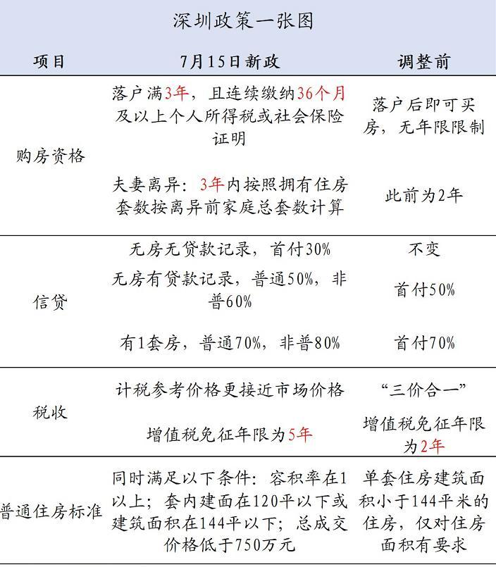 精华版总结(来自:大伟看楼市微信号)