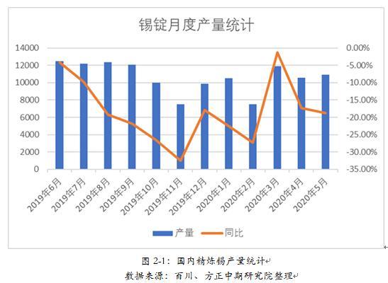 疫情冲击下沪锡V型反转 下半年仍将区间偏强震荡