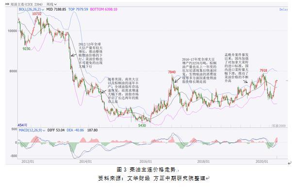 全球疫情暴发扰乱油脂市场价格
