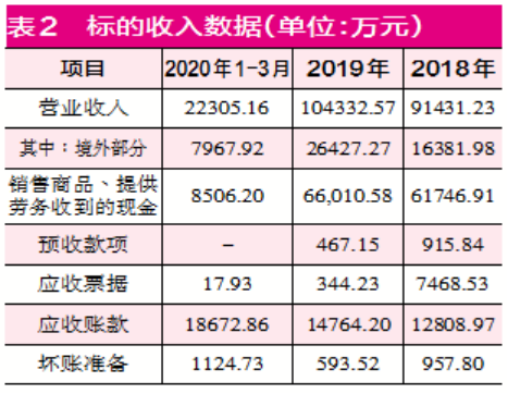 新安股份高溢价收购关联公司 华洋化工采存销数据有重大异常