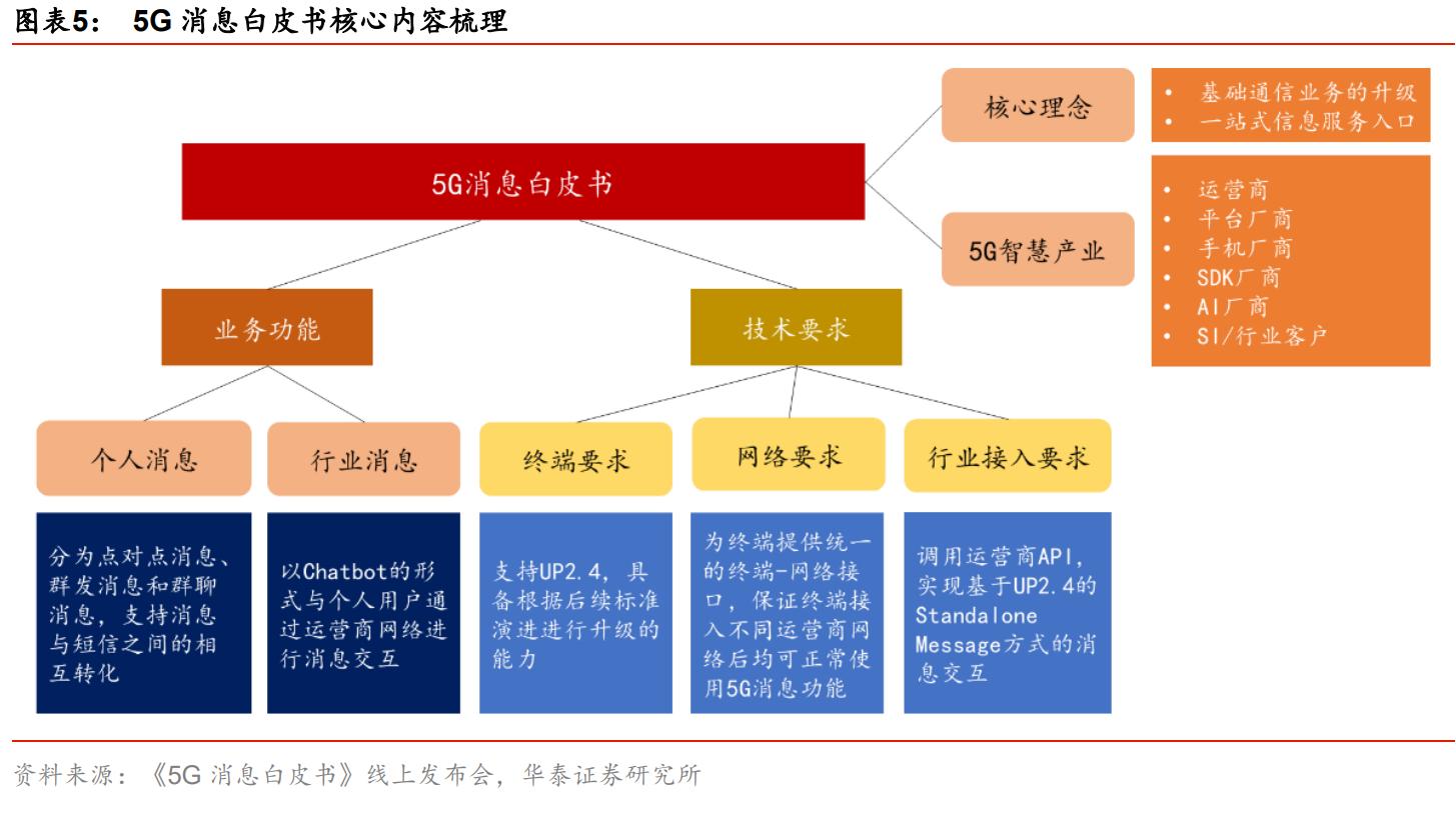 5G消息发展进入快车道一图了解产业链相关个股
