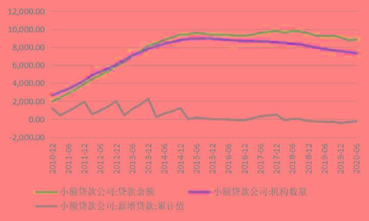 """民间借贷利率红线,该不该""""大幅下降""""?"""