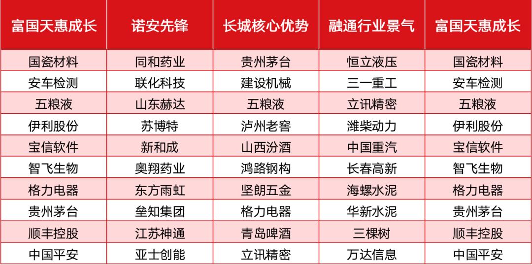 """公募""""常青树""""罕见大幅调仓,朱少醒、杨谷、邹曦、杨建华""""精准擒牛"""""""