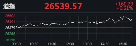 美股集体收高:道指升逾160点,柯达暴涨318%