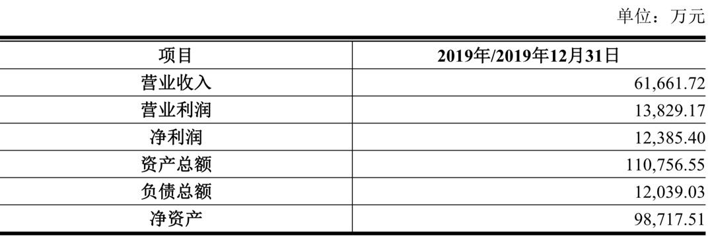 美柚完成上市辅导择日冲刺科创板:净利润连续三年破亿,增速相对缓慢