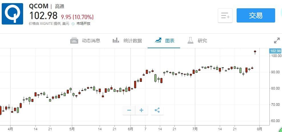 美股异动 | 高通(QCOM.US)涨超10% 与华为达成18亿美元和解