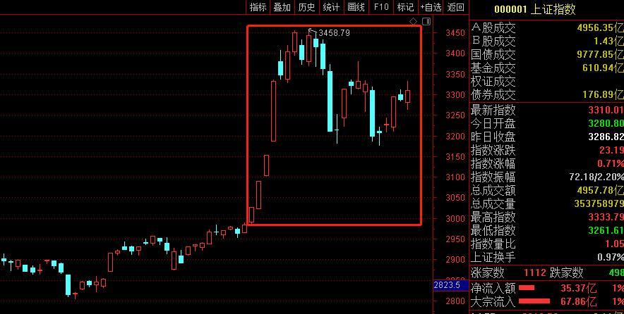 7月十大牛股抢先看 海汽集团250%涨幅问鼎榜首