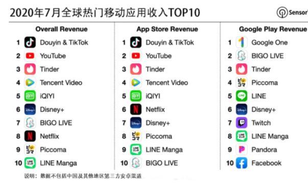 7月抖音及海外版TikTok吸金超1.02亿美元,蝉联全球移动应用收入榜冠军