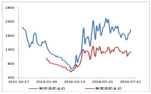 产业链利润再平衡 双焦维持区间震荡