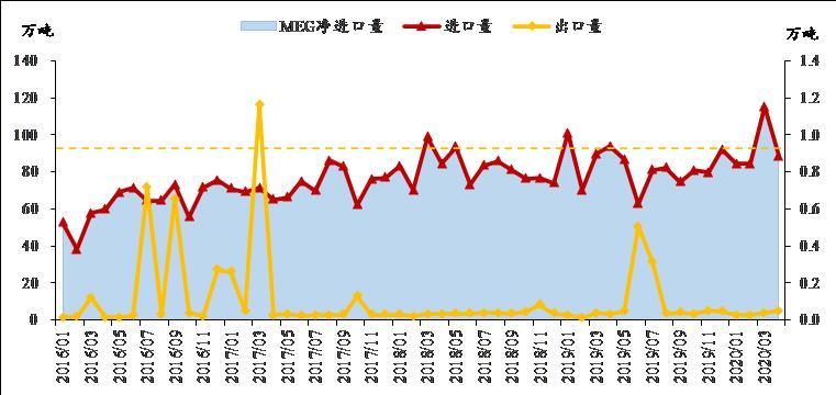 供应存缩量预期 乙二醇短多长空