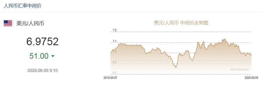在岸、离岸人民币对美元汇率双双升破6.95关口