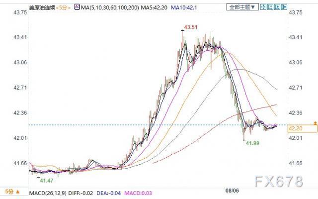 EIA数据利好,且美元走软,美油涨逾1%收复42关口