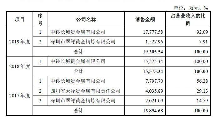 收入来源客户单一 金价狂飙能助金鑫矿业成功闯关IPO吗?
