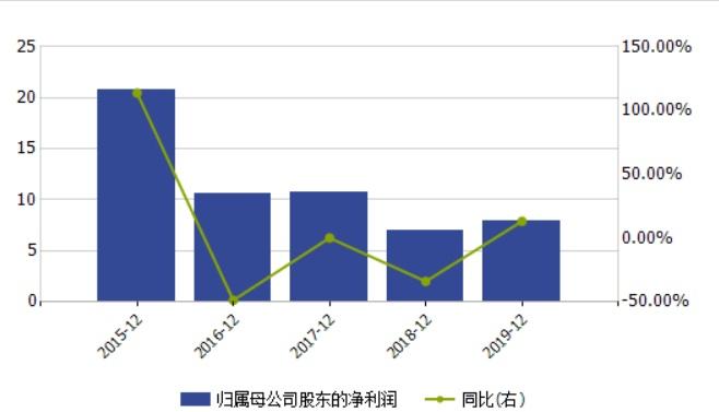 中银证券人均薪酬增长逾20% 资管业务拖累业绩增速