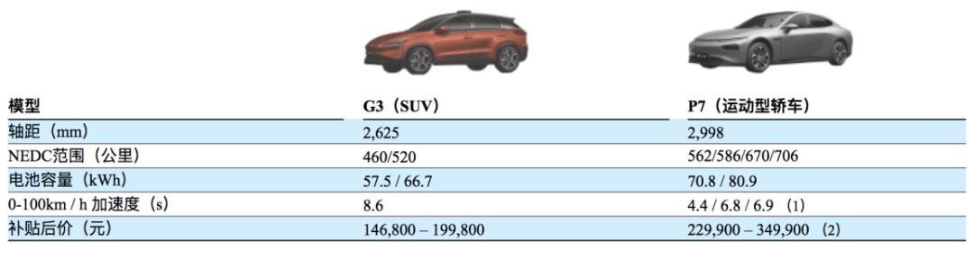 小鹏汽车递交招股书:主打自动驾驶技术,阿里持股超14%